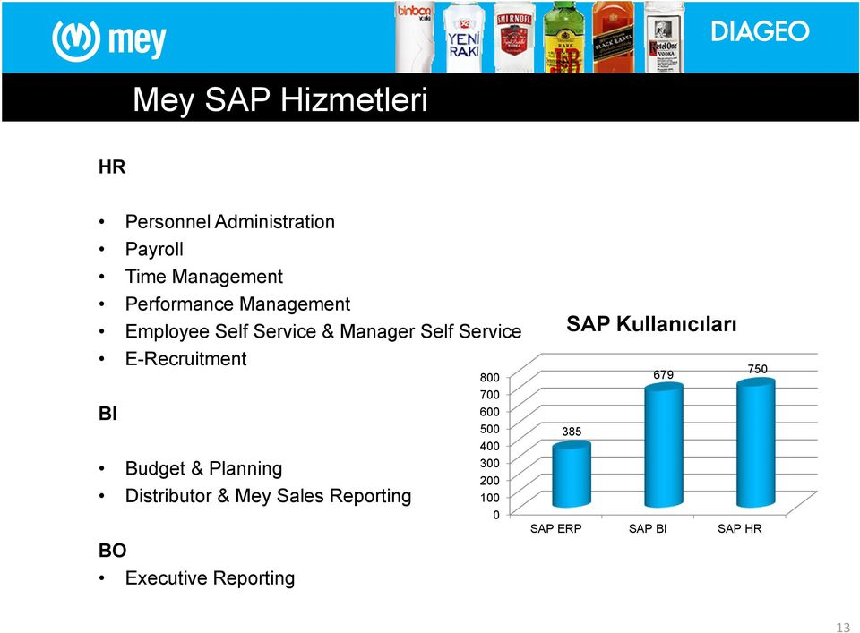Budget & Planning Distributor & Mey Sales Reporting BO Executive Reporting