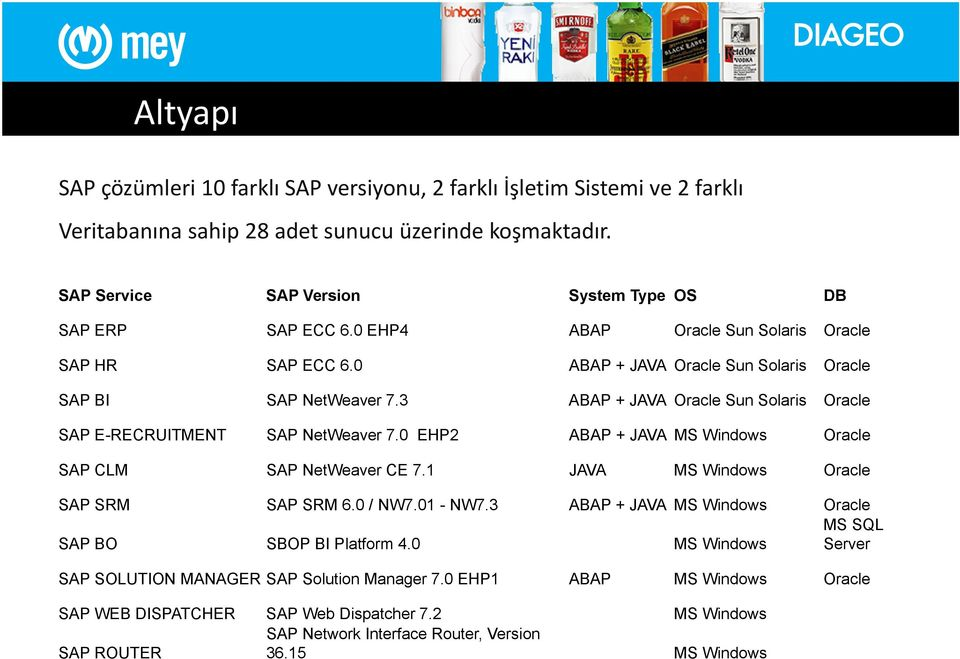 3 ABAP + JAVA Oracle Sun Solaris Oracle SAP E-RECRUITMENT SAP NetWeaver 7.0 EHP2 ABAP + JAVA MS Windows Oracle SAP CLM SAP NetWeaver CE 7.1 JAVA MS Windows Oracle SAP SRM SAP SRM 6.0 / NW7.01 - NW7.