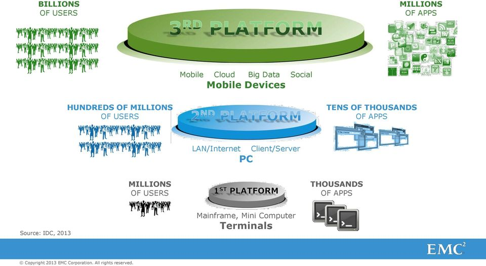 OF APPS LAN/Internet PC Client/Server MILLIONS OF USERS