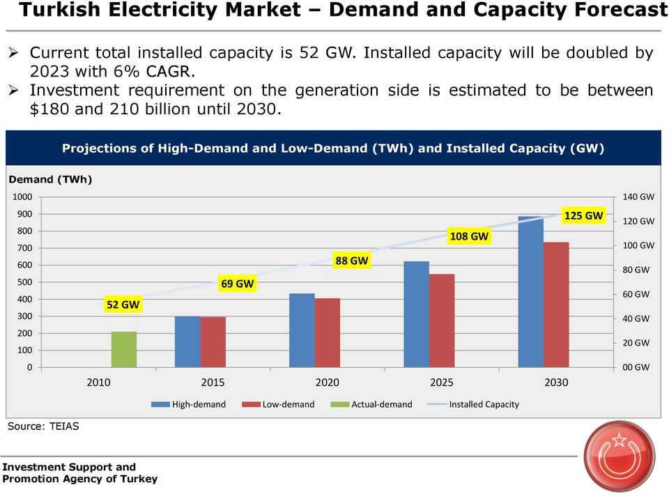 Investment requirement on the generation side is estimated to be between $180 and 210 billion until 2030.