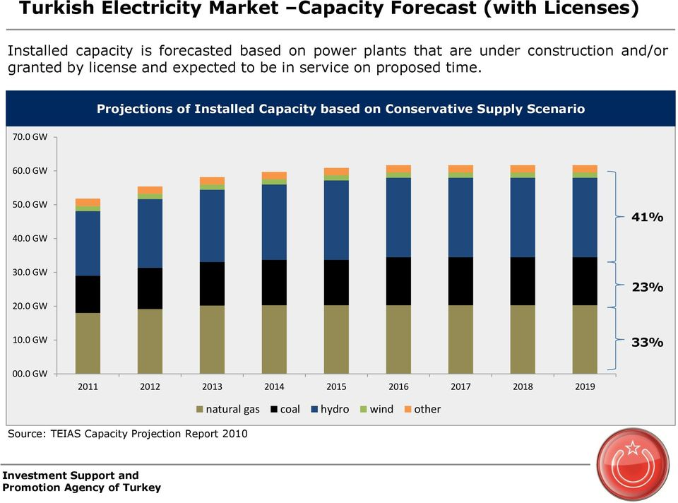 0 GW Projections of Installed Capacity based on Conservative Supply Scenario 60.0 GW 50.0 GW 41% 40.0 GW 30.0 GW 20.