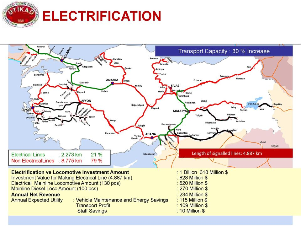 273 km 21 % Non ElectricalLines : 8.