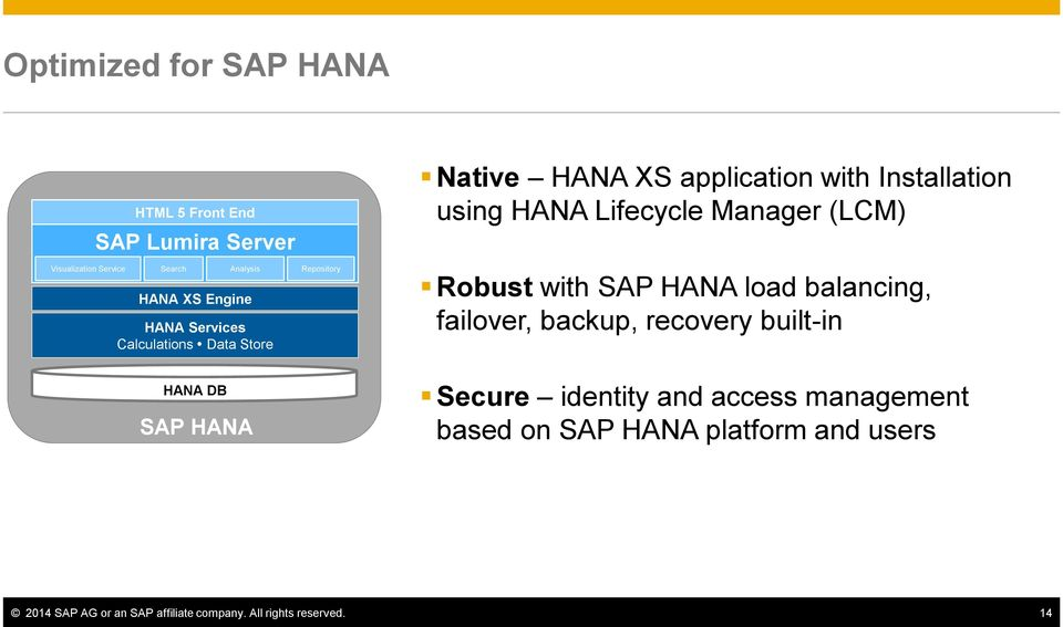 (LCM) Robust with SAP HANA load balancing, failover, backup, recovery built-in HANA DB SAP HANA Secure identity and