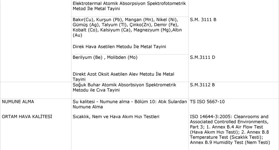M.3112 B TS ISO 5667-10 ORTAM HAVA KALİTESİ Sıcaklık, Nem ve Hava Akım Hızı Testleri ISO 14644-3:2005: Cleanrooms and Associated Controlled Environments, Part 3; 1. Annex B.
