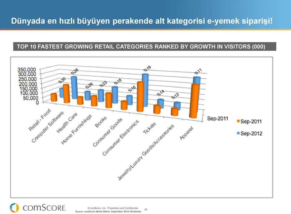 TOP 10 FASTEST GROWING RETAIL CATEGORIES RANKED BY