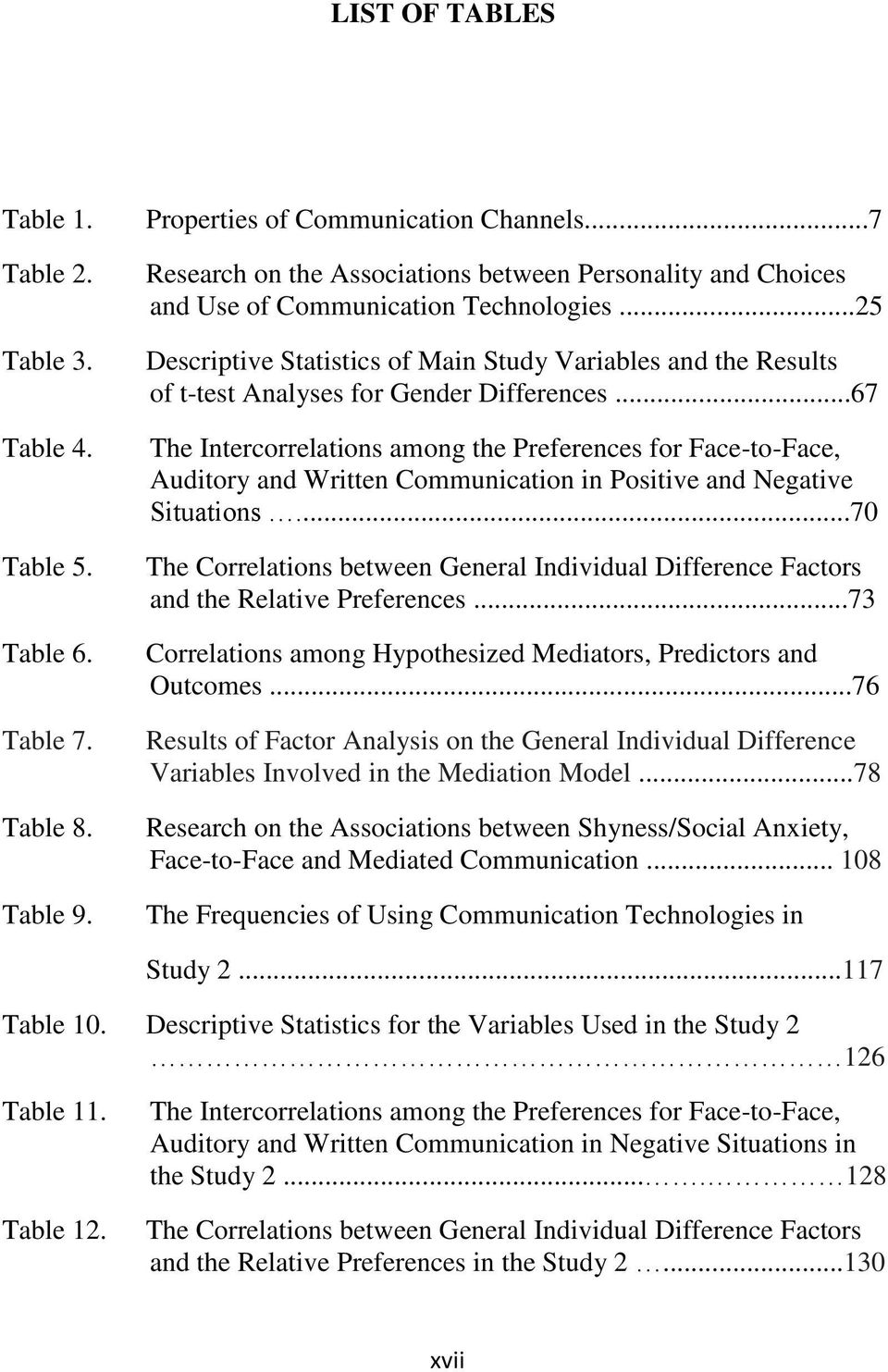 ..25 Descriptive Statistics of Main Study Variables and the Results of t-test Analyses for Gender Differences.