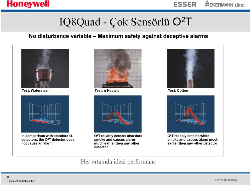 reliably detects white detectors, the O²T detector does smoke and causes alarm smoke and causes alarm much
