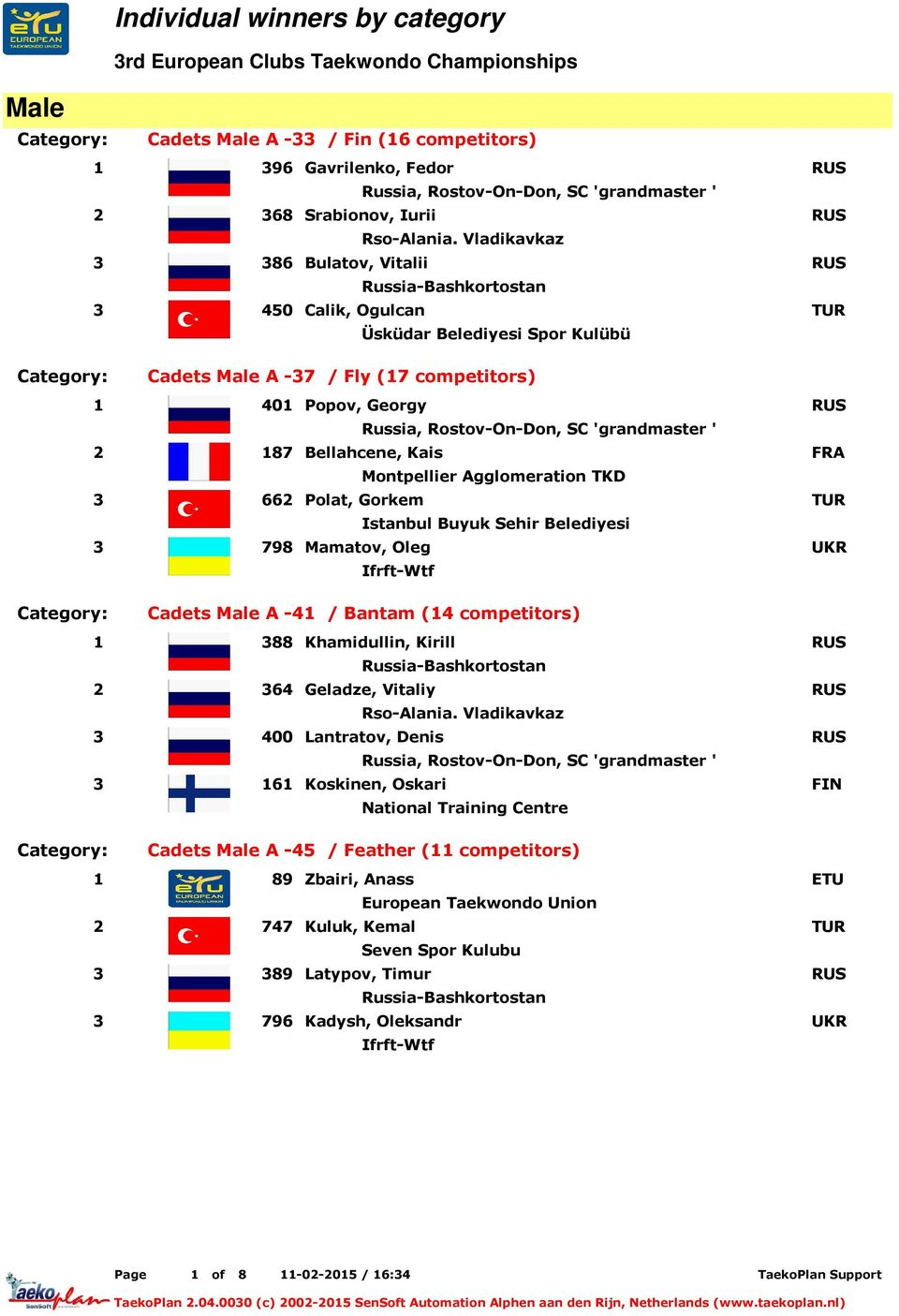 competitors) 1 388 Khamidullin, Kirill Russia-Bashkortostan 2 364 Geladze, Vitaliy 3 400 Lantratov, Denis 3 161 Koskinen, Oskari National Training Centre Category: Cadets A -45 / Feather (11