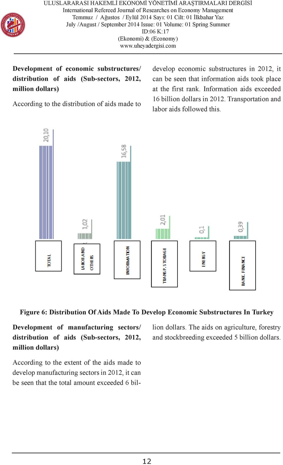 Figure 6: Distribution Of Aids Made To Develop Economic Substructures In Turkey Development of manufacturing sectors/ distribution of aids (Sub-sectors, 2012, million dollars) According to the