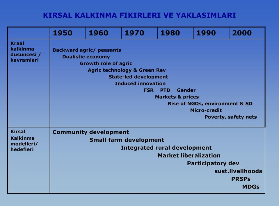 Gender Markets & prices Rise of NGOs, environment & SD Micro-credit Poverty, safety nets Kirsal Kalkinma modelleri/ hedefleri