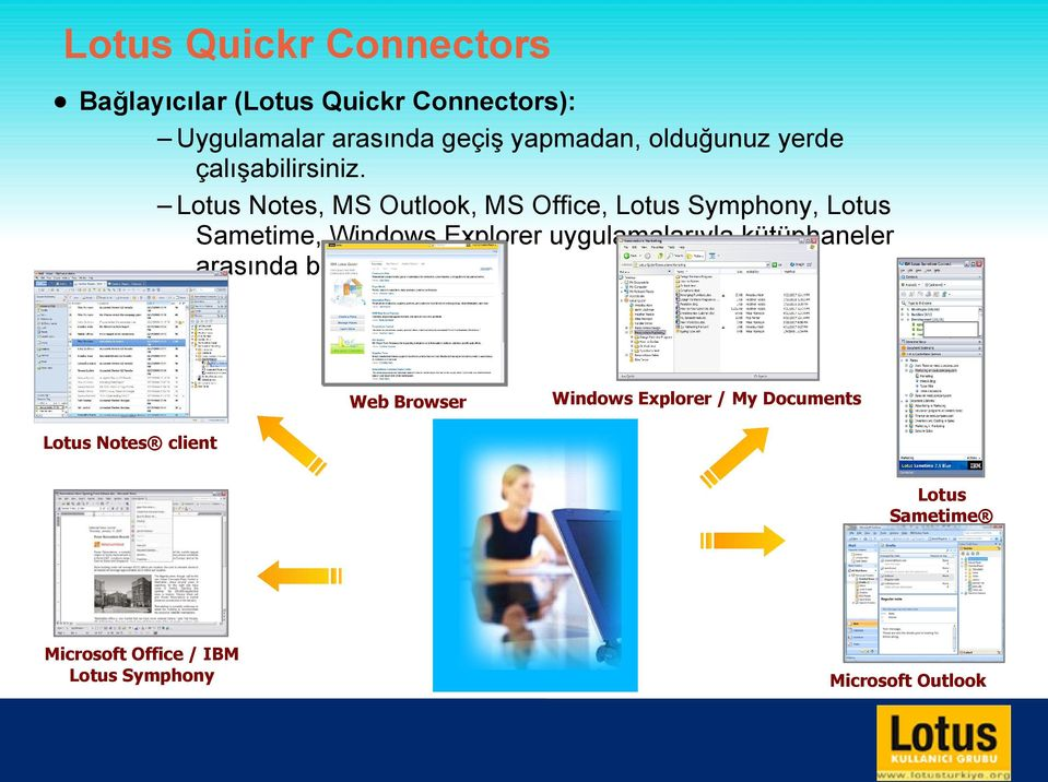 Lotus Notes, MS Outlook, MS Office, Lotus Symphony, Lotus Sametime, Windows Explorer uygulamalarıyla