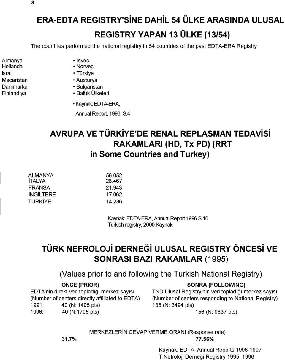 4 AVRUPA VE TÜRKİYE'DE RENAL REPLASMAN TEDAVİSİ RAKAMLARI (HD, Tx PD) (RRT in Some Countries and Turkey) ALMANYA 56.052 İTALYA 26.467 FRANSA 21.943 İNGİLTERE 17.062 TÜRKİYE 14.