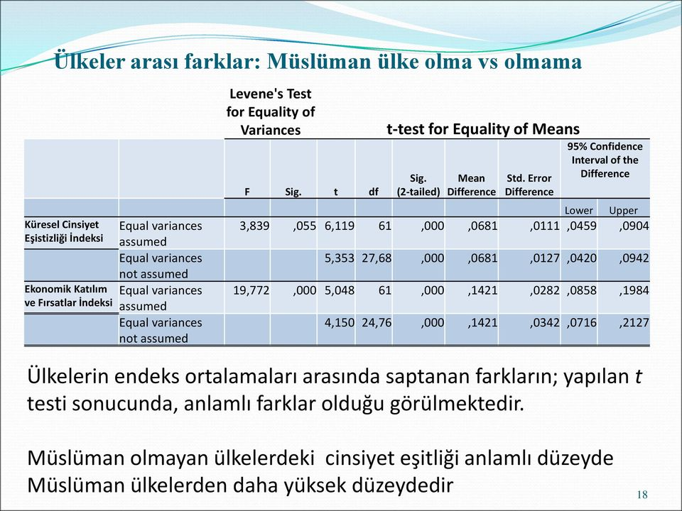 Error Difference 95% Confidence Interval of the Difference Ülkelerin endeks ortalamaları arasında saptanan farkların; yapılan t testi sonucunda, anlamlı farklar olduğu görülmektedir.