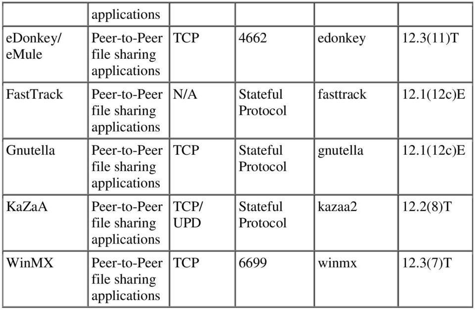 Peer-to-Peer file sharing applications Peer-to-Peer file sharing applications TCP 4662