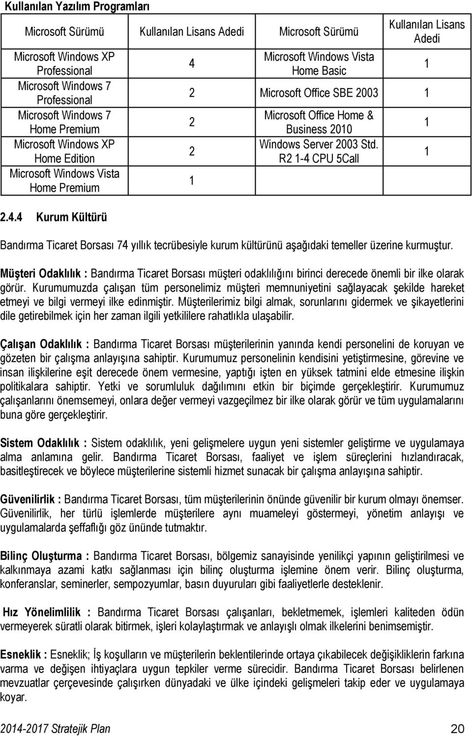 4 Kurum Kültürü 4 Microsoft Windows Vista Home Basic Kullanılan Lisans Adedi 2 Microsoft Office SBE 2003 1 2 2 1 Microsoft Office Home & Business 2010 Windows Server 2003 Std.