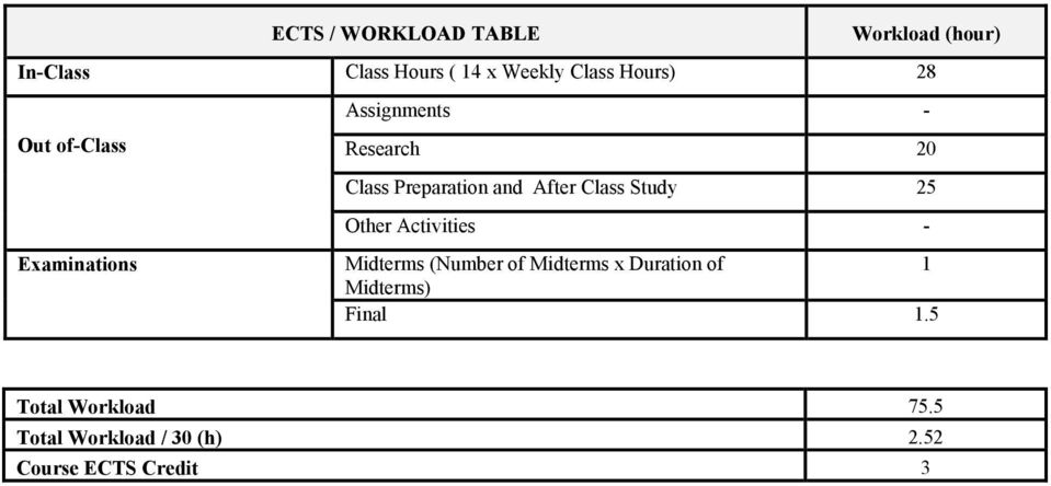 Study 5 Other Activities Examinations Midterms (Number of Midterms x Duration of