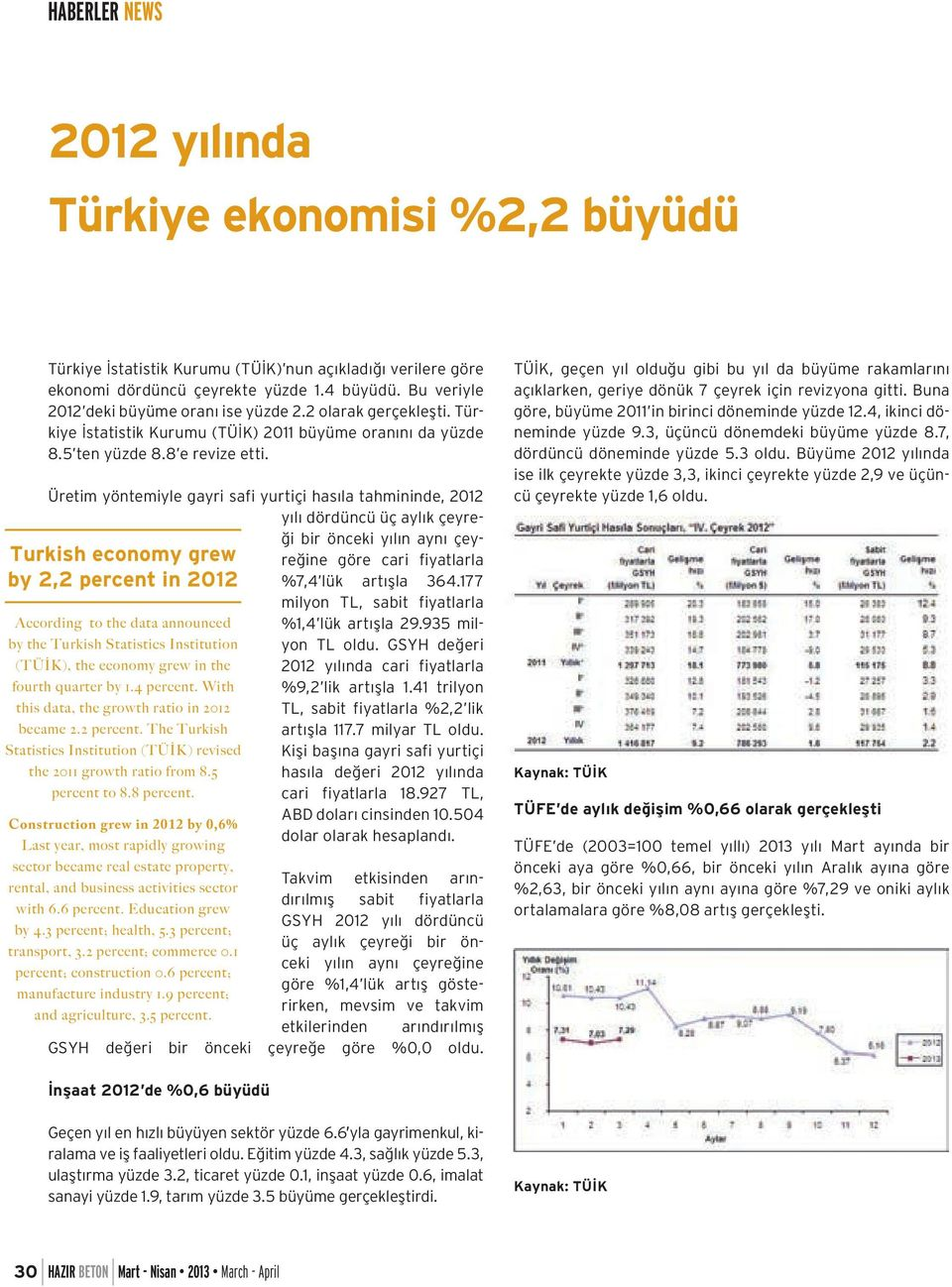 Turkish economy grew by 2,2 percent in 2012 According to the data announced by the Turkish Statistics Institution (TÜİK), the economy grew in the fourth quarter by 1.4 percent.