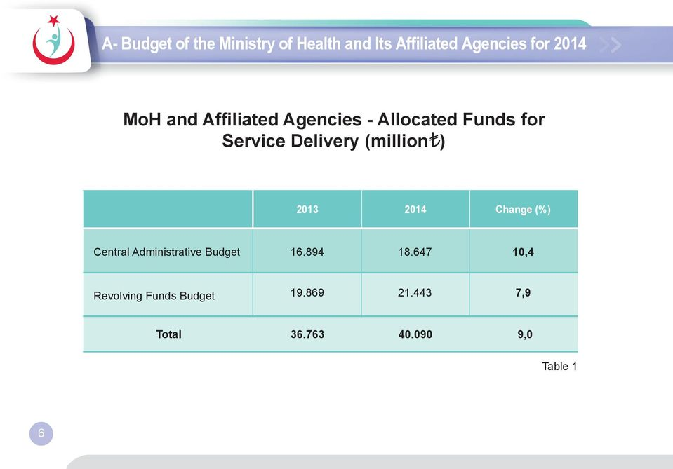 (million ) 2013 2014 Change (%) Central Administrative Budget 16.894 18.