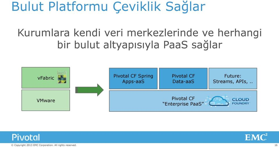 sağlar vfabric Pivotal CF Spring Apps-aaS Pivotal CF