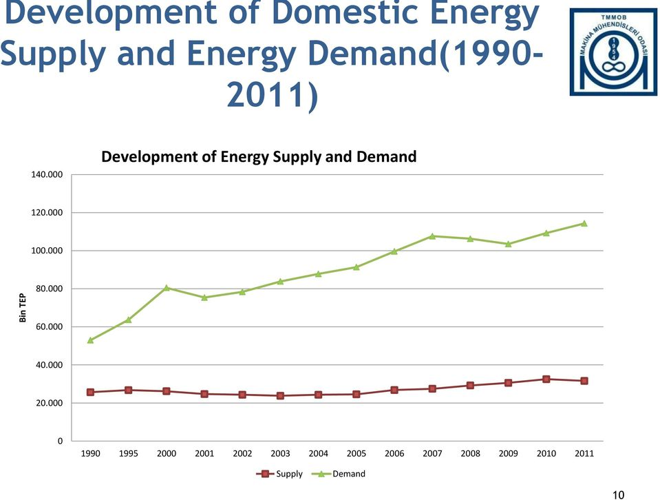 000 Development of Energy Supply and Demand 120.000 100.000 80.