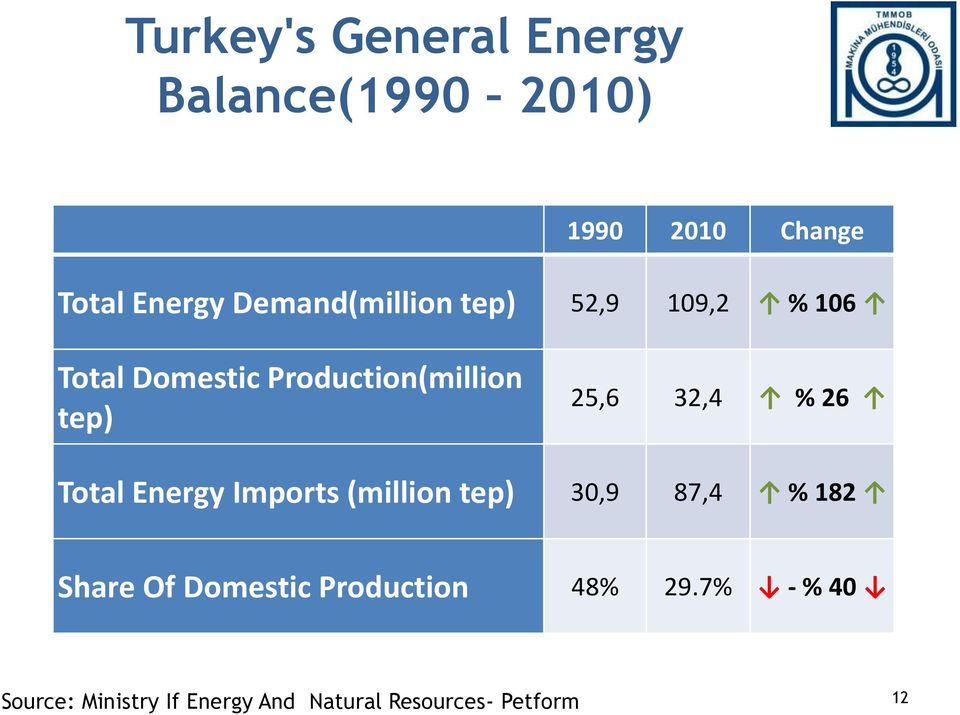 32,4 % 26 Total Energy Imports (million tep) 30,9 87,4 % 182 Share Of Domestic