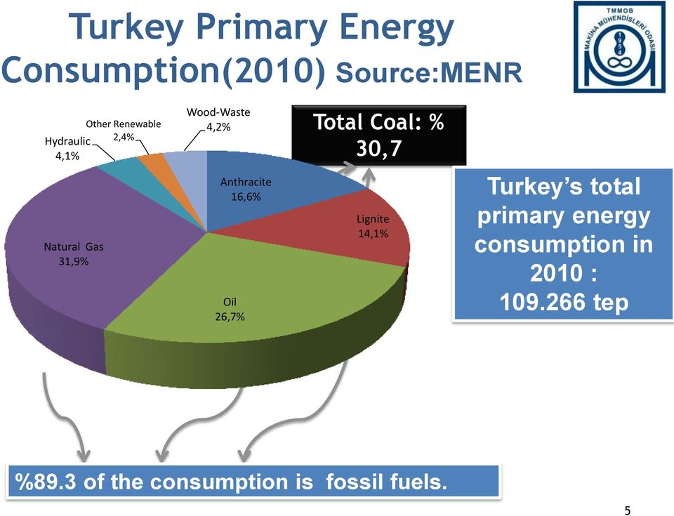 Anthracite 16,6% Oil 26,7% Lignite 14,1% Turkey s total primary energy