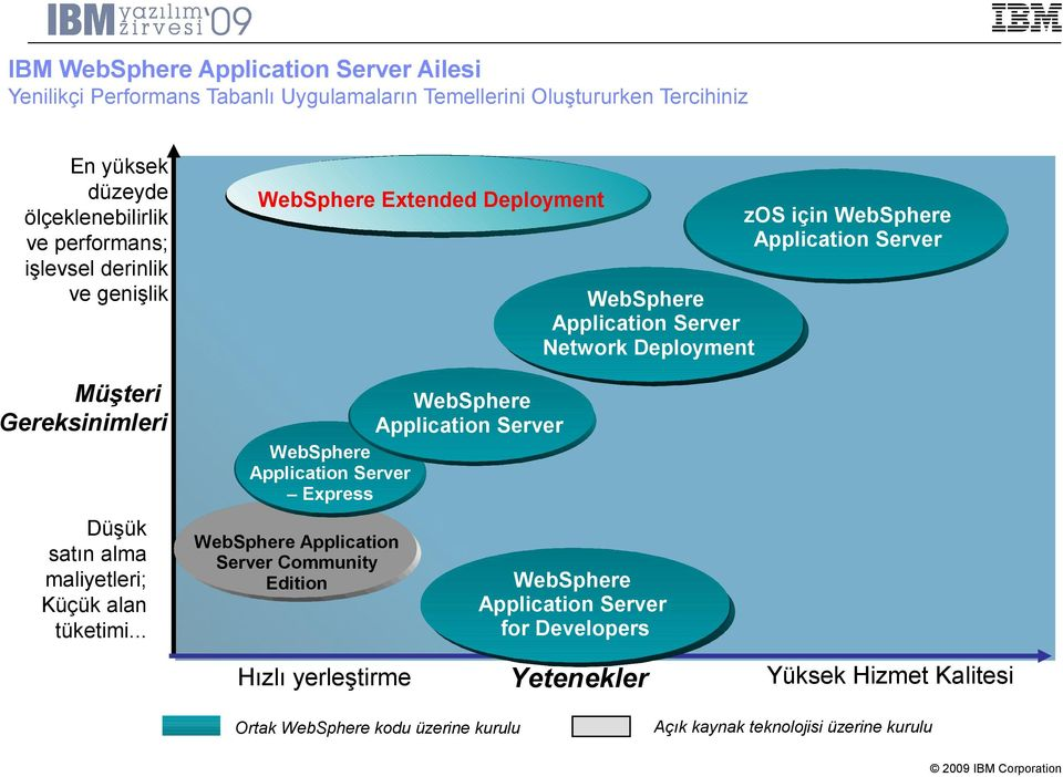 Network Deployment WebSphere Application Server WebSphere Application Server Express Düşük satın alma maliyetleri; Küçük alan tüketimi.