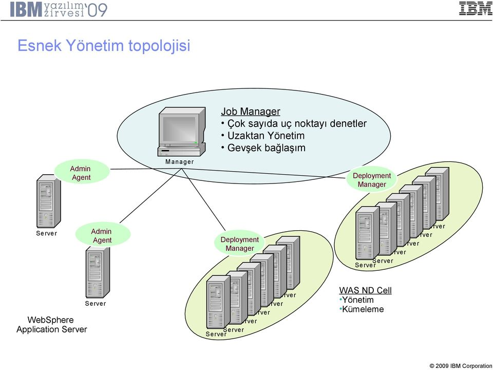 rver WebSphere Application Server Deployment Manager Se rve r Se rve r Se rve r Se rve