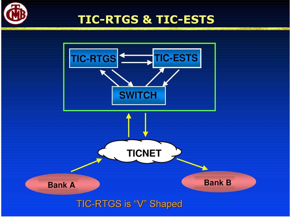 SWITCH TICNET Bank A