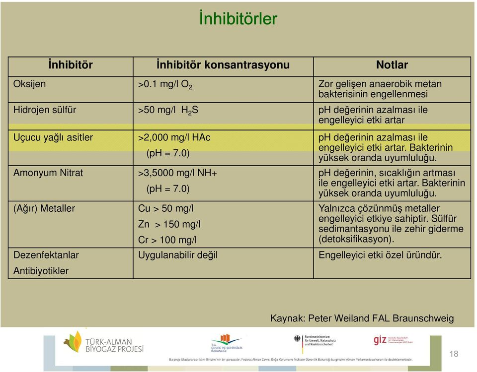 Metaller Dezenfektanlar Antibiyotikler >2,000 mg/l HAc (ph = 7.0) >3,5000 mg/l NH+ (ph = 7.
