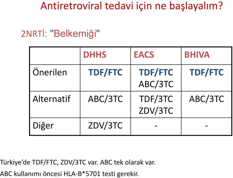 Alternatif ABC/3TC TDF/3TC ZDV/3TC TDF/FTC ABC/3TC Diğer ZDV/3TC - -
