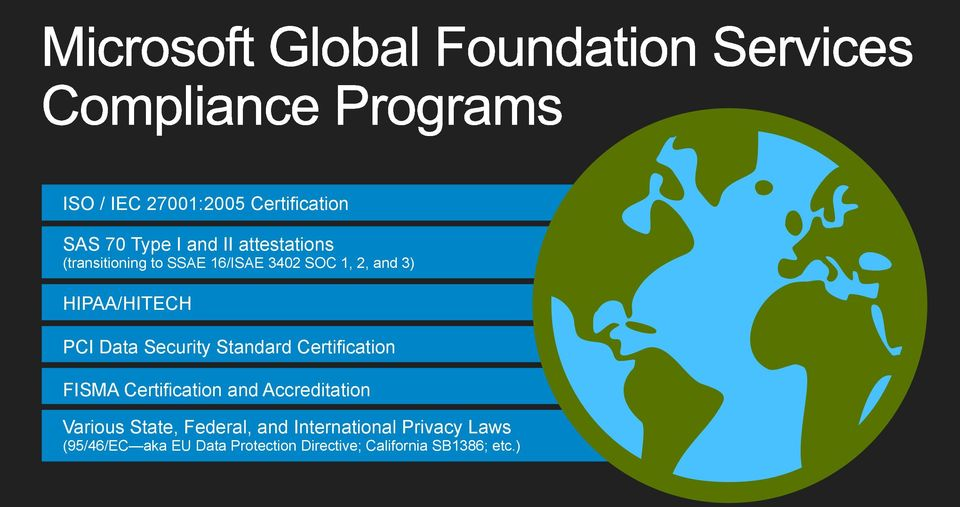 Certification FISMA Certification and Accreditation Various State, Federal, and