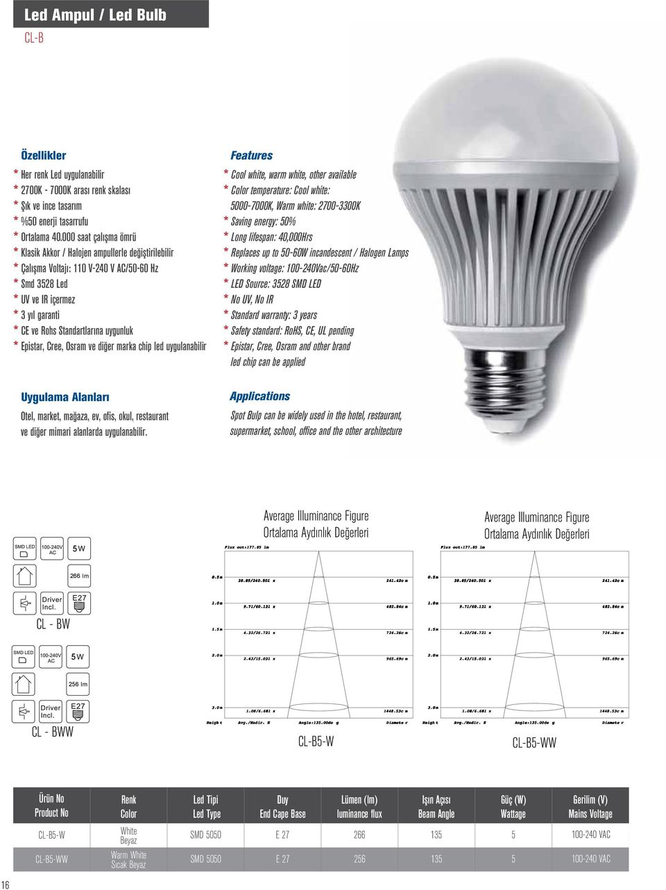 uygunluk * Epistar, Cree, Osram ve diğer marka chip led uygulanabilir Features * Cool white, warm white, other available * Color temperature: Cool white: 5000-7000K, Warm white: 2700-00K * Saving