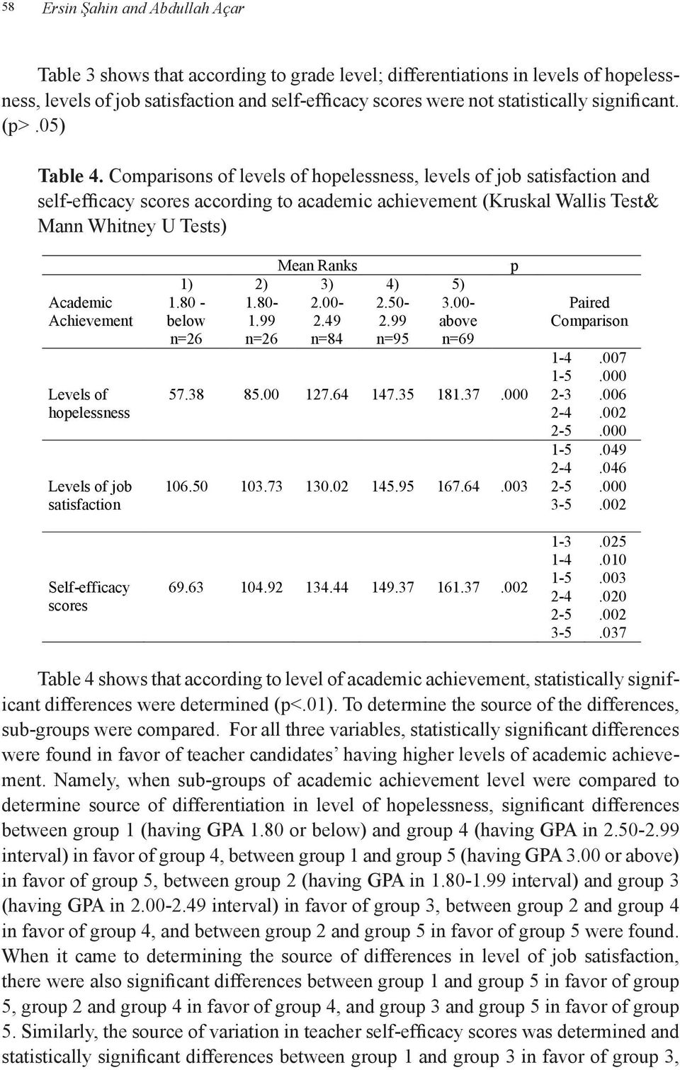 Whitney Comparisons U Tests) of levels of hopelessness, levels of job satisfaction and self-efficacy scores according to academic achievement (Kruskal Wallis Test& Mann Whitney U Tests) Academic