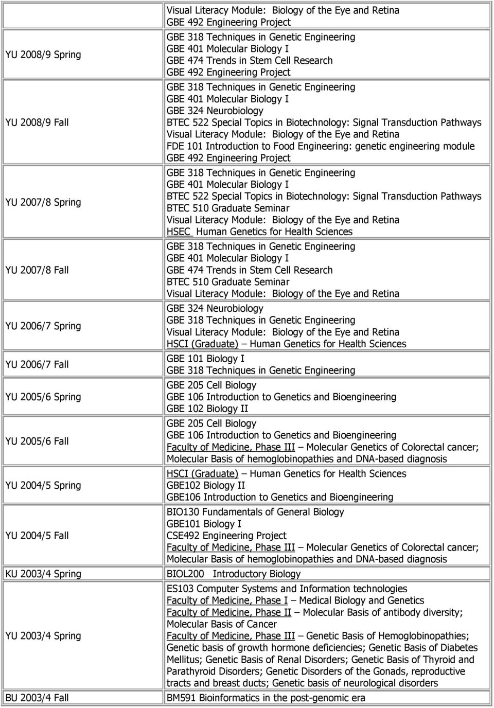 Research GBE 492 Engineering Project GBE 318 Techniques in Genetic Engineering GBE 401 Molecular Biology I GBE 324 Neurobiology BTEC 522 Special Topics in Biotechnology: Signal Transduction Pathways
