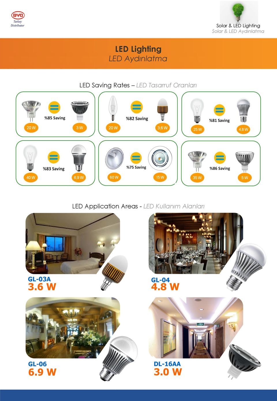 Tasarruf Oranları LED Application Areas - LED