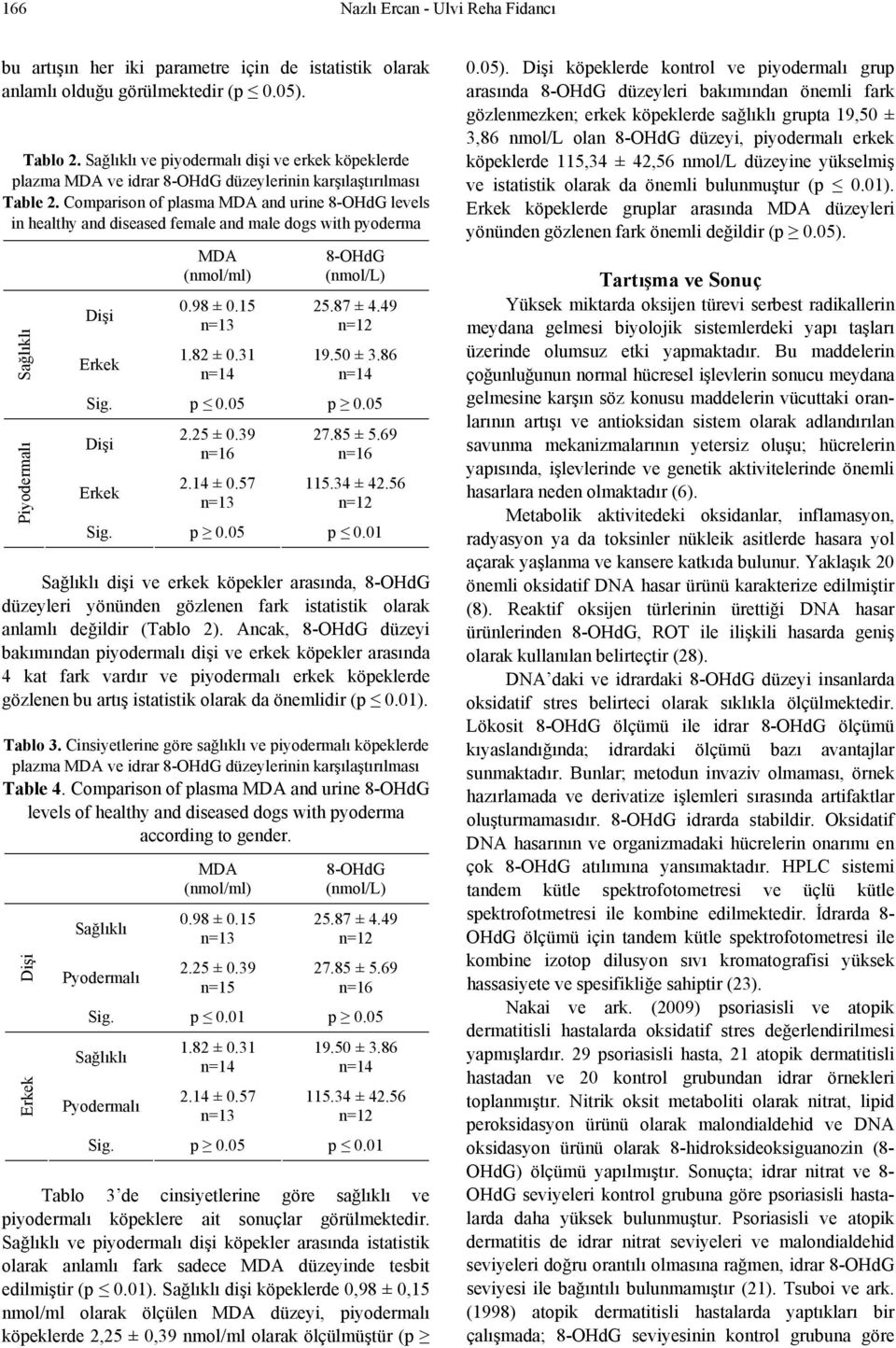 Comparison of plasma MDA and urine 8-OHdG levels in healthy and diseased female and male dogs with pyoderma Piyodermalı Dişi Erkek MDA (nmol/ml) 0.98 ± 0.15 1.82 ± 0.31 8-OHdG (nmol/l) 25.87 ± 4.