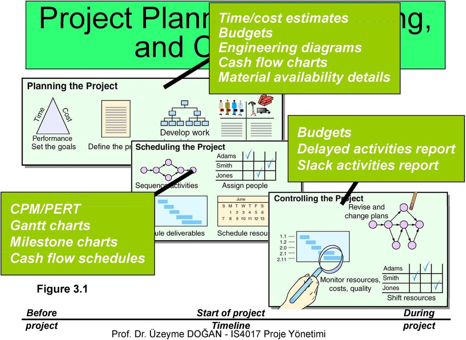 Delayed activities report Slack activities report CPM/PERT Gantt charts Milestone