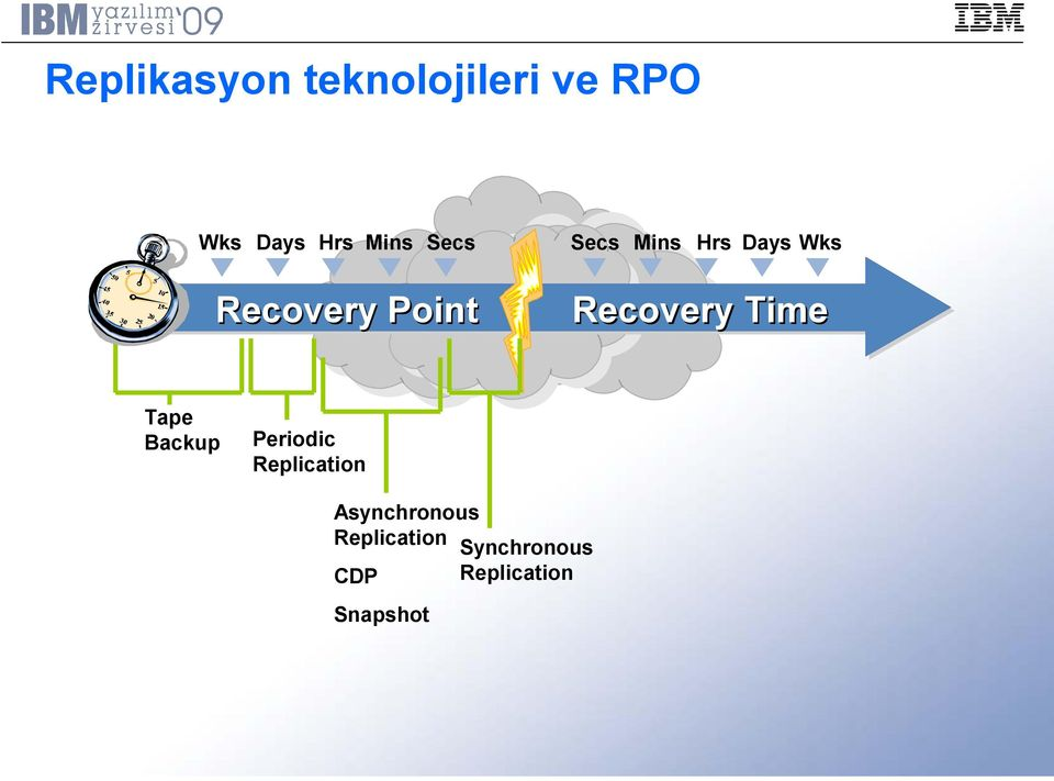 Wks Recovery Time Periodic Replication