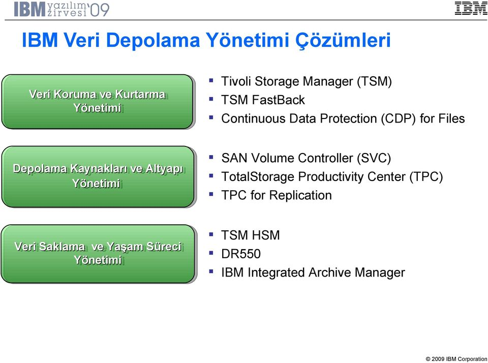 vealtyapı Altyapı Yönetimi Yönetimi SAN Volume Controller (SVC) TotalStorage Productivity Center (TPC) TPC for