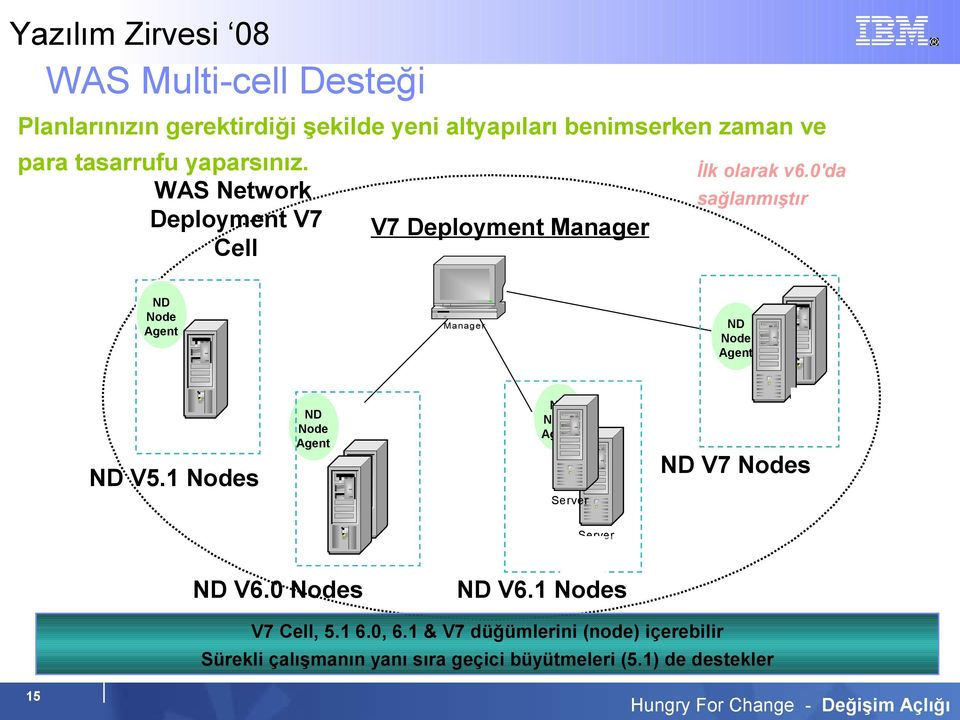 0'da WAS Network sağlanmıştır Deployment V7 V7 Deployment Manager Cell ND Node Agent ND Node Agent Manager ND Node