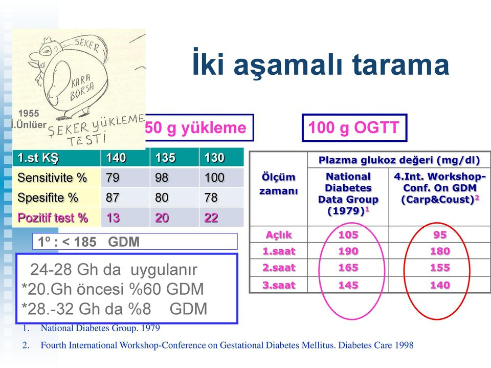 National Diabetes Data Group (1979) 1 4.Int. Workshop- Conf. On GDM (Carp&Coust) 2 1º : < 185 GDM 24-28 Gh da uygulanır *20.