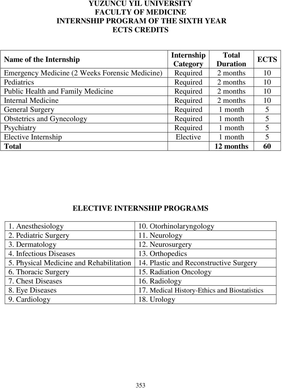 Obstetrics and Gynecology Required 1 month 5 Psychiatry Required 1 month 5 Elective Internship Elective 1 month 5 Total 12 months 60 ELECTIVE INTERNSHIP PROGRAMS 1. Anesthesiology 10.