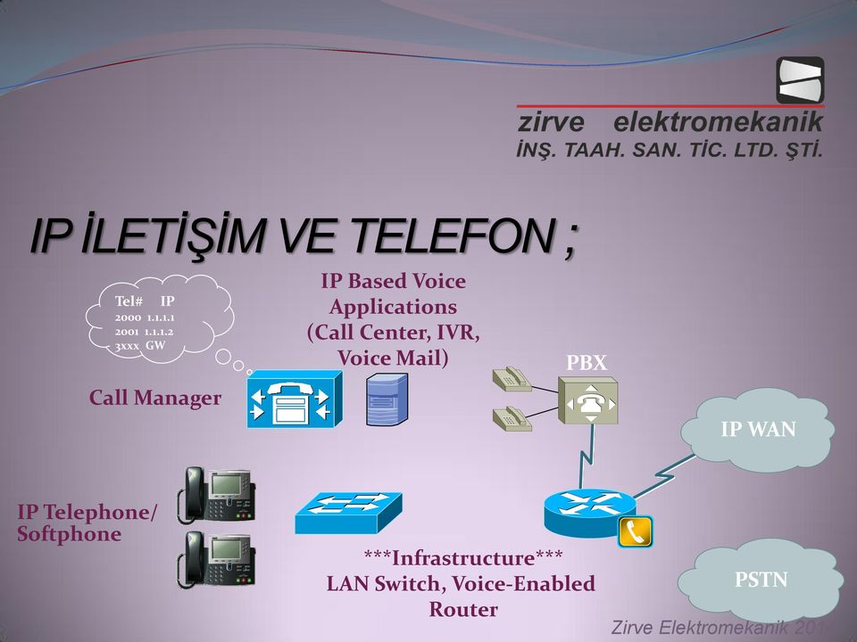 Applications (Call Center, IVR, Voice Mail) PBX IP WAN IP