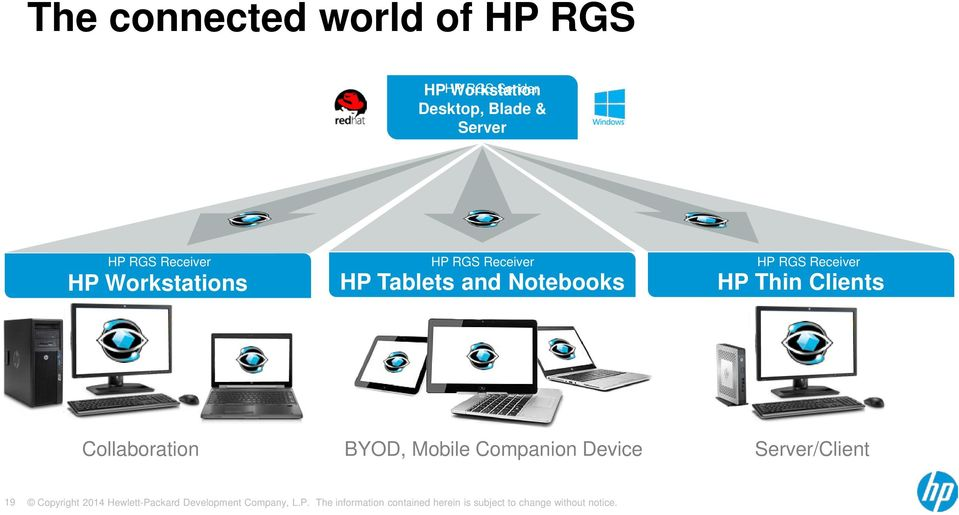 RGS Receiver HP Workstations HP Tablets and Notebooks HP Thin