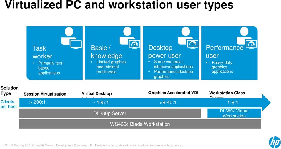 Heavy-duty graphics applications Solution Type Clients per host Session Virtualization Virtual Desktop Infrastructure DL380p