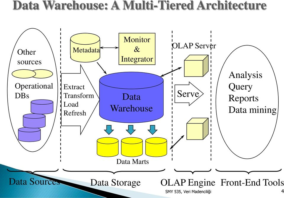 Refresh Data Warehouse Serve Analysis Query Reports Data mining Data