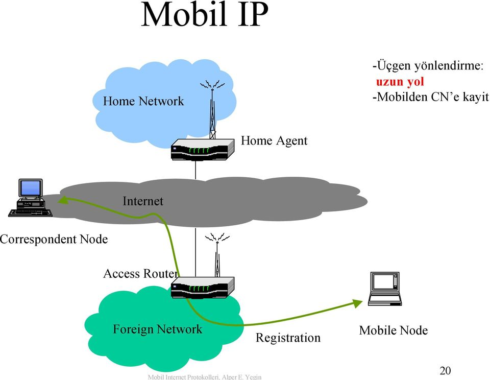 Internet Correspondent Node Access Router