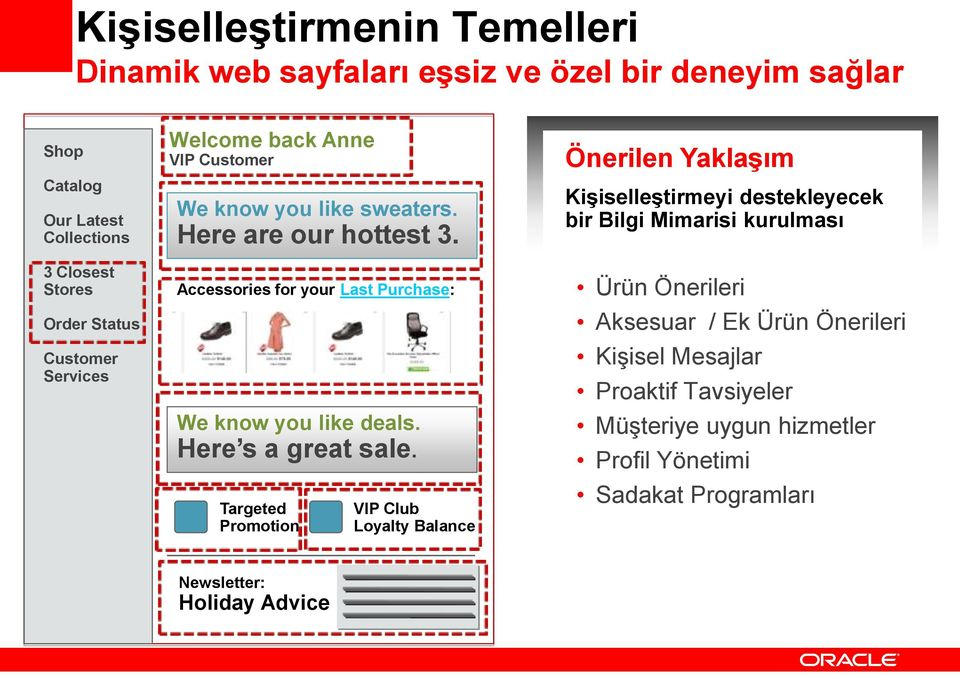Önerilen Yaklaşım Kişiselleştirmeyi destekleyecek bir Bilgi Mimarisi kurulması 3 Closest Stores Order Status Customer Services Accessories for your Last