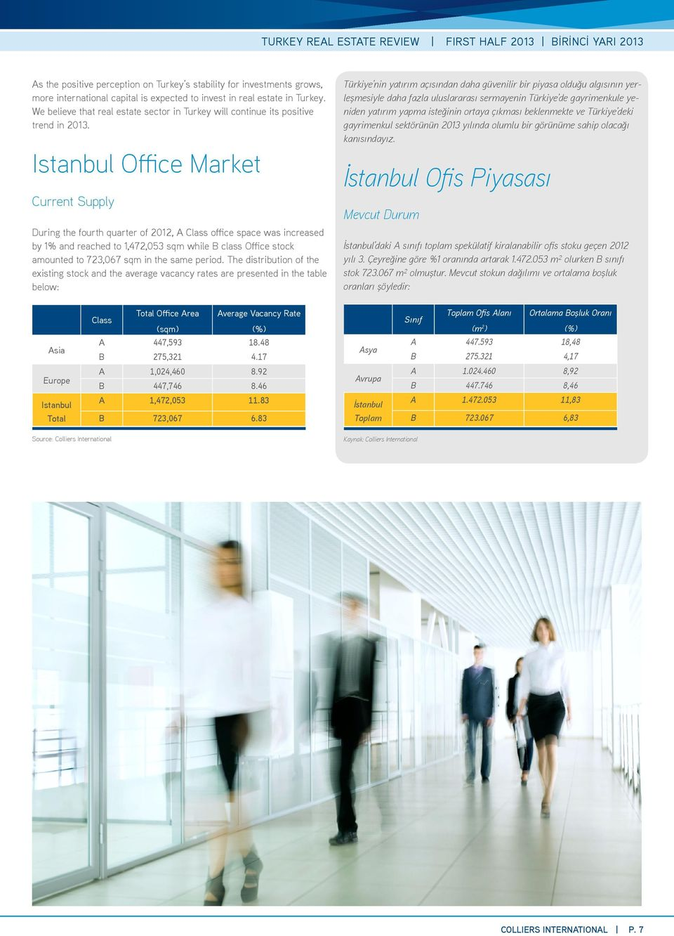 Istanbul Office Market Current Supply During the fourth quarter of 2012, A Class office space was increased by 1% and reached to 1,472,053 sqm while B class Office stock amounted to 723,067 sqm in